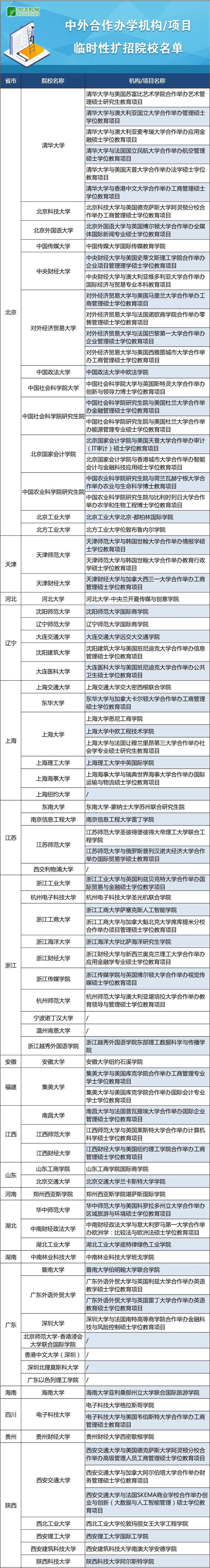 中外合作办学临时性扩招名单