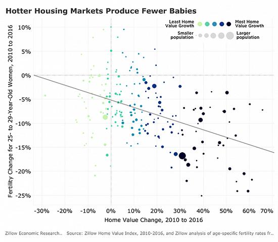「房价什么时候能降下来」房价上涨10%,生育率就降低1.5%,生娃你怕了吗?