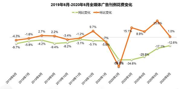 「户外广告推广」2020上半年户外广告市场已呈恢复增长态势