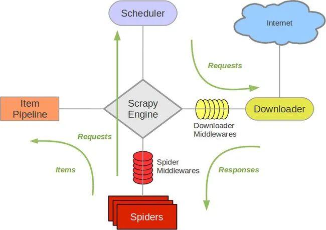 「gg服务框架安装器最新版本」大数据开发神器——Scrapy Spider框架