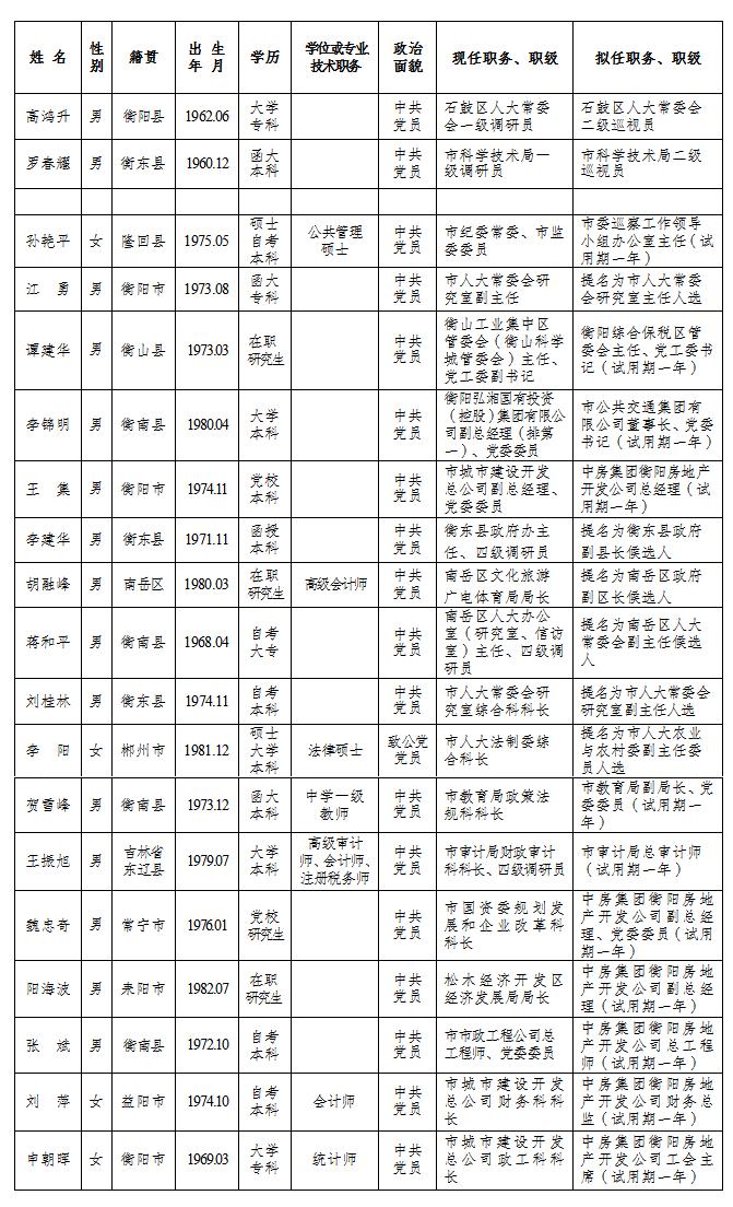 「衡阳廖勇公示」衡阳19名干部任前公示公告