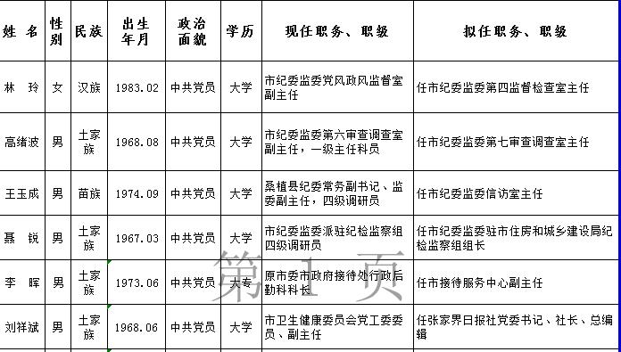 「2019怀化市委干部任前公示」张家界38名市委管理干部任前公示公告