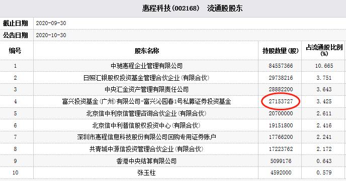 「汪买惠程」惠程科技跌停 私募基金富兴沁园春1号为第四流通股东