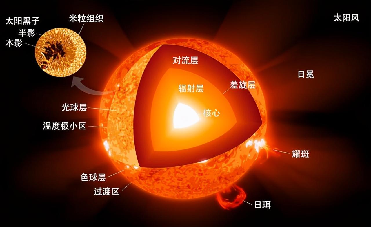 每秒燃燒420萬噸物質,燒了46億年,為何太陽還沒燒完?