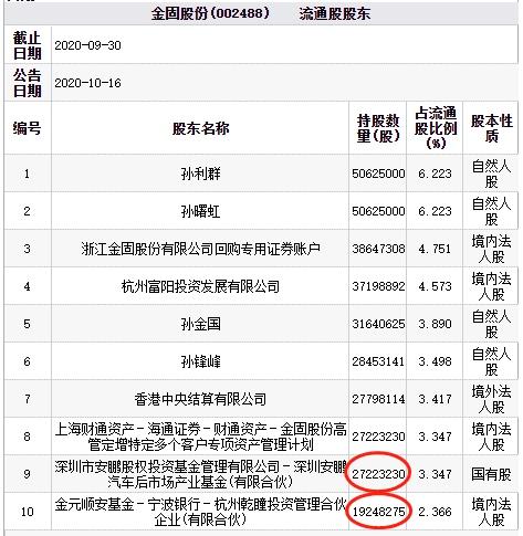 「固收基金安全么」金固股份跌停 深圳安鹏汽车基金与杭州乾瞳投资持股