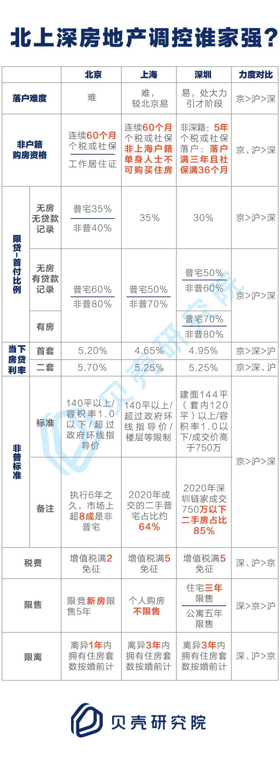 """上海出新政,離婚購房者要套3年""""緊箍咒"""",北上深房地產調控誰家強?"""