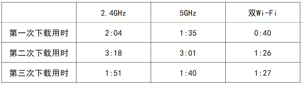 Wi-Fi 6真的比Wi-Fi 5快吗?