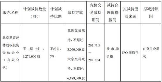 「股东减持规则」密尔克卫:君联茂林拟减持公司股份不超过928万股