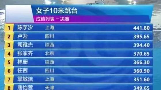 跳水奥运选拔赛,14岁小将46分优势夺冠,能否再成高敏式超级巨星