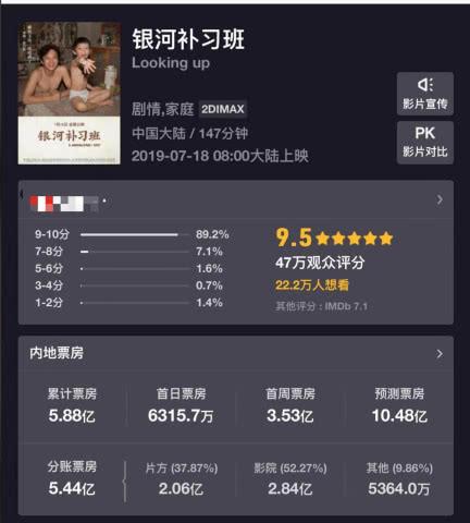 《银河补习班》票房有望过10亿,赚钱最多的不是邓超而是吴京?