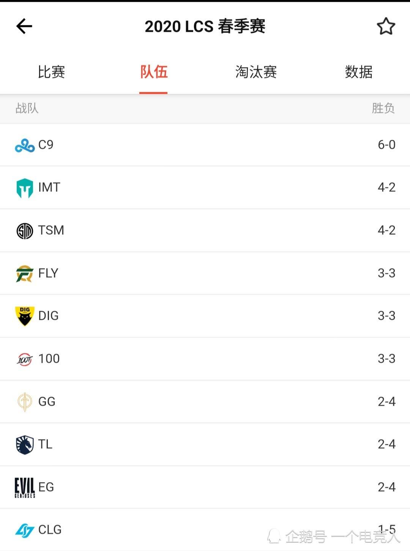 豪强陨落!大师兄成LCS AD选手中输出最低,死亡占比第二高的选手!