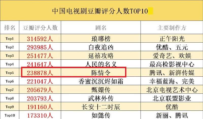 国产剧豆瓣评分人数排名,《陈情令》排第三,意外超《延禧攻略》
