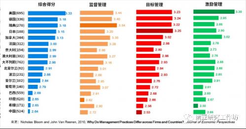 诺亚财富:管理实践是一种软技术