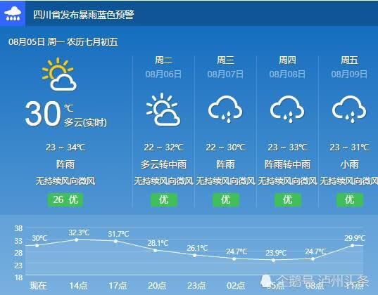 泸州未来几天午后还将出现短时强降水天气 市民出门记得带伞
