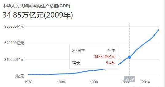 深度分析 江苏和广东十年GDP对比 江苏还有希望赶超广东吗?