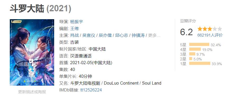 《斗羅大陸》電視劇豆瓣評分6.2分,超過66萬人參與點評