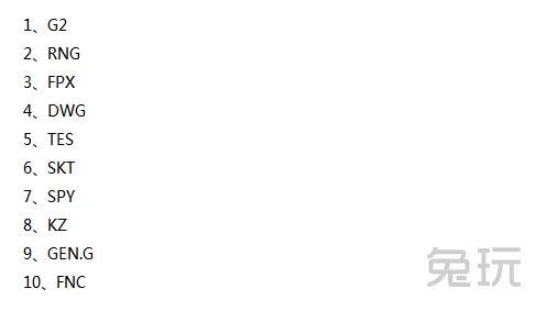 ESPN最新战力榜:RNG稳坐第二名 SKT七连胜杀回前十!