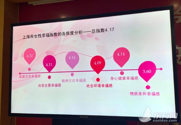 上海女性幸福指数报告出炉:近一半家庭由女性管钱