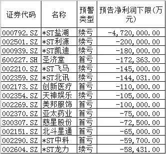 619只A股发布年报预告:403股预喜,129股预亏