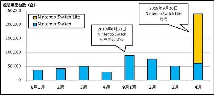 NSL发售三日销量曝光,卖出近18万份,超NS三倍之多