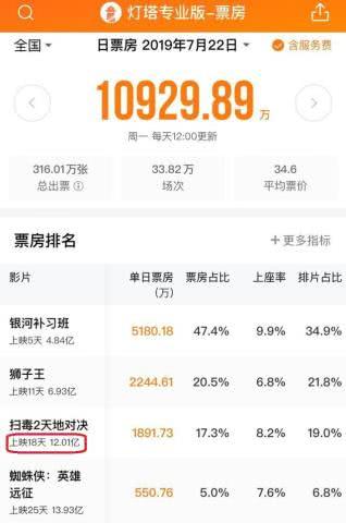 <b>《扫毒2》破12亿,刘德华将超周润发、郭富城,无法撼动梁朝伟</b>