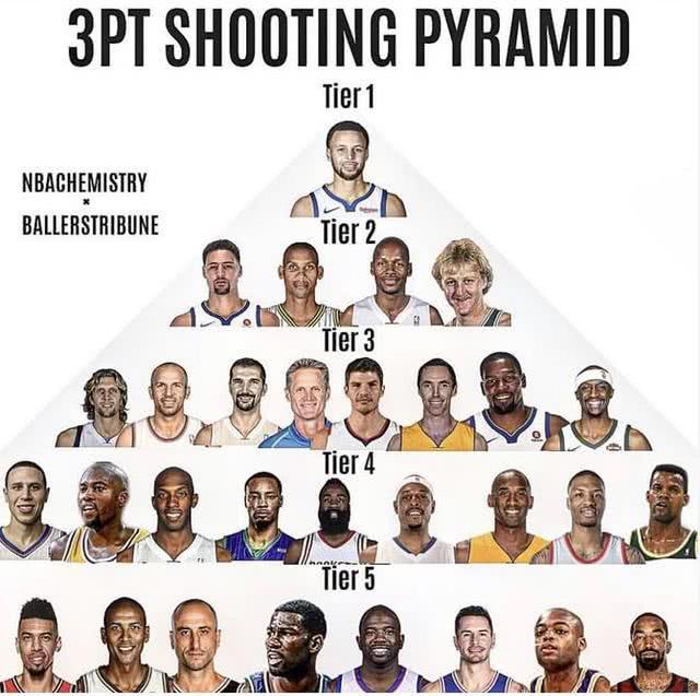 美媒评NBA最强三分手,汤神伯德二档,科比仅四档