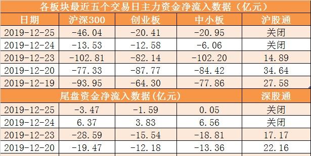 主力资金净流出104亿元 龙虎榜机构抢筹4股