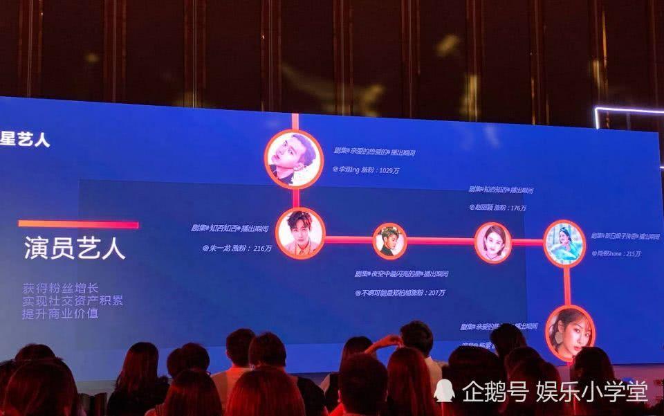 上半年凭借影视剧涨粉最多的六位演员,杨紫赵丽颖上榜李现破纪录