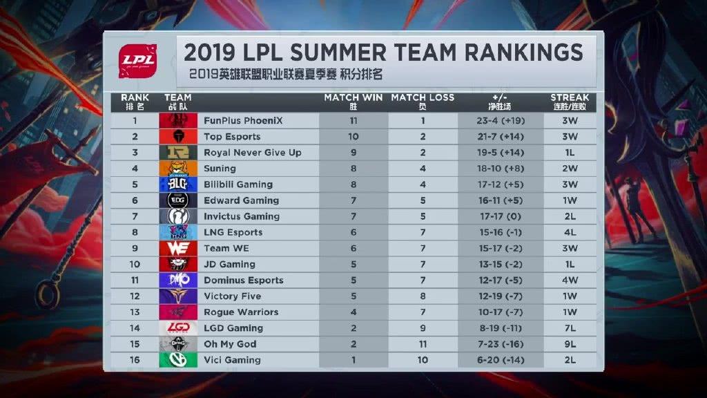 LPL上周最佳阵容,RNG和IG无人上榜,黄金左手荣获MVP