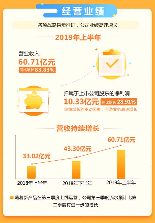 三七互娱2019半年报:营收增长83%,营销费用突破36亿元