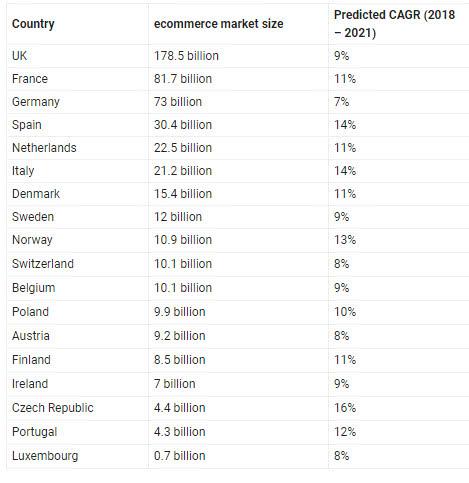 欧洲18国电商规模盘点,英国或被捷克、意大利和西班牙赶超