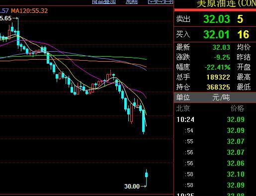 石油暴跌,对股市影响几何?