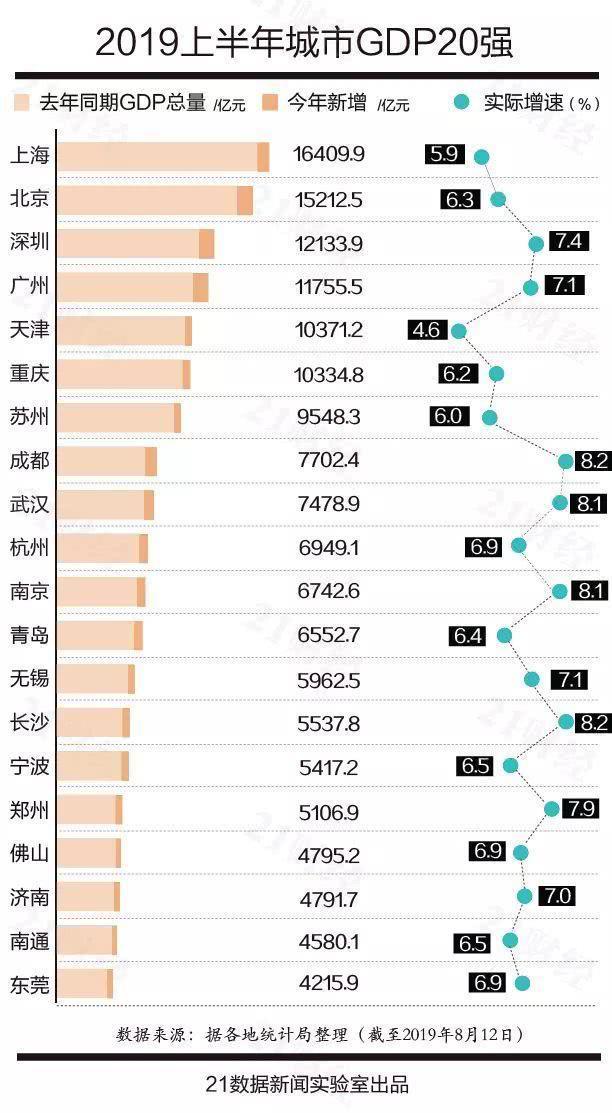 我国GDP过万亿17城市分布:武汉领跑华中地区