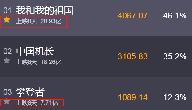 """吴京击败黄渤成首位""""150亿影帝"""",网友:客串的也算?"""