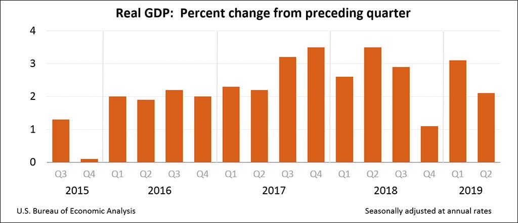 经济放缓,美国二季度GDP年化季增长2.1%