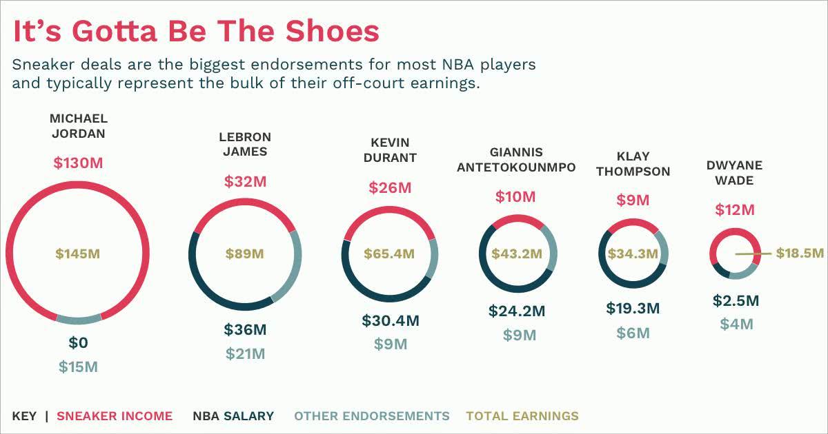 美媒发布NBA球鞋收入榜!第一无悬念,詹科杜库加一起都不如他