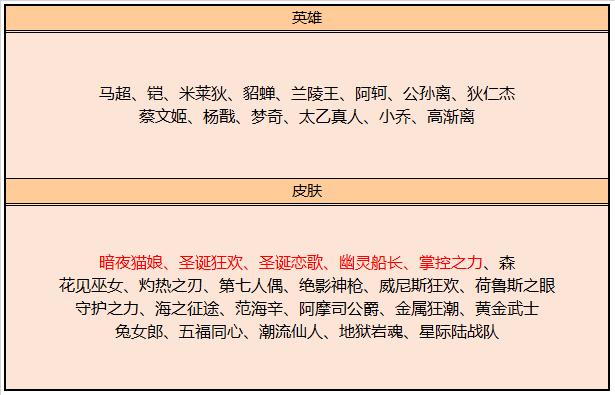王者荣耀3月10号地震式更新,钻石活动开启,4大史诗皮肤免费领