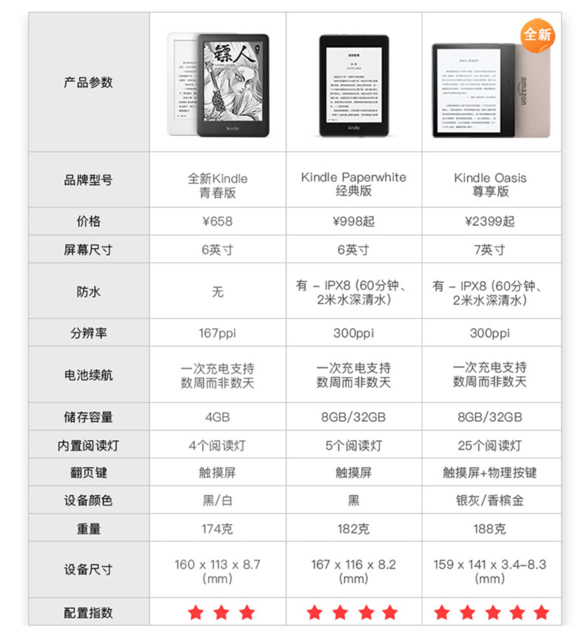 Kindle Oasis首发评测:最强电子书 没有之一