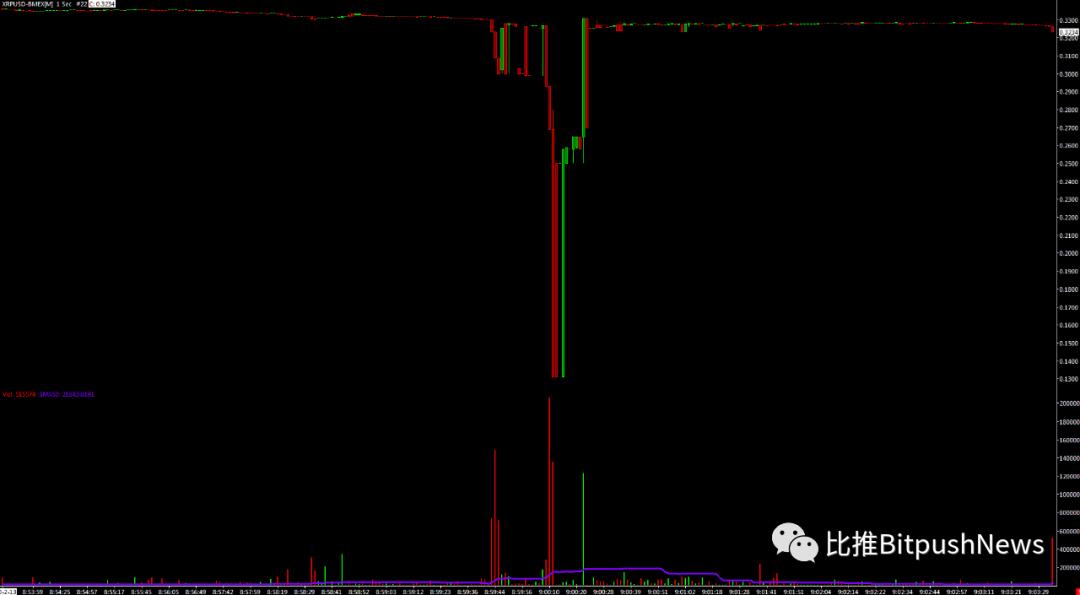 BitMEX交易所XRP/USD插针一度闪跌至0.13美元