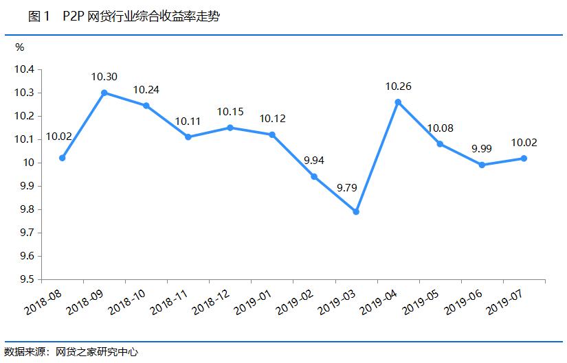 7月网贷综合收益率重回10%以上 平台数量跌破800家