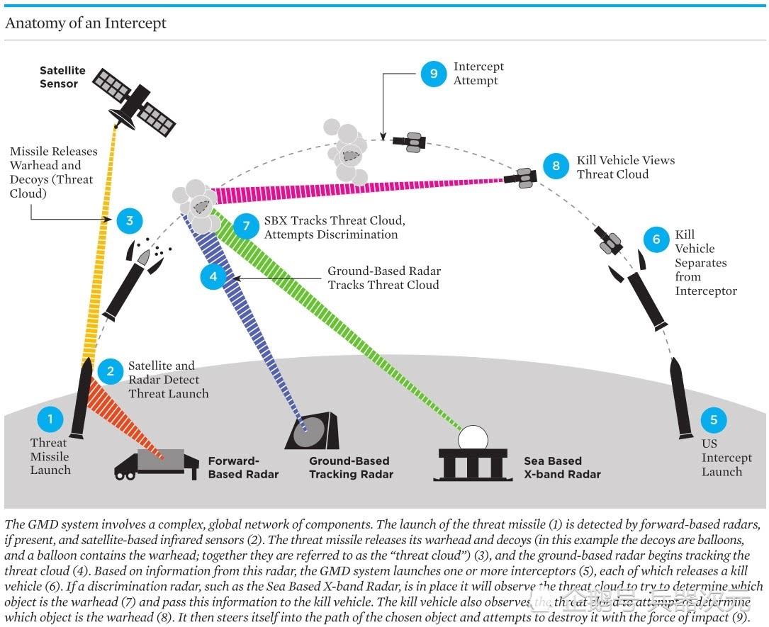 <b>12亿打水漂,美取消反导系统开发,因拦不住中俄高超音速武器</b>