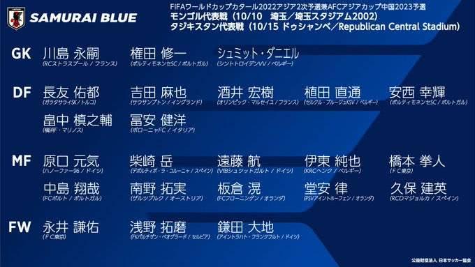 日本男足世预赛23人名单,有20名海外球员,中国足球差在哪