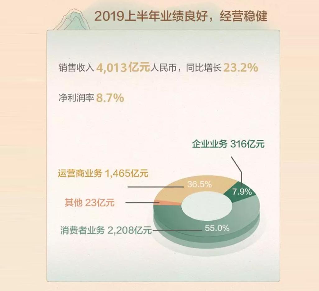 华为上半年业绩公布:手机发货量破亿,消费者业务正补洞!