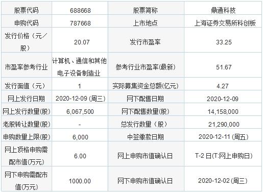 「新股申购中签查询」今日新股申购:鼎通科技、森林包装、南凌科技、中晶科技