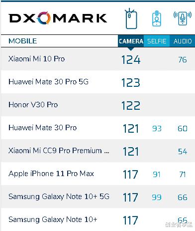 华为mate30pro 5G和小米10pro到底谁更加值得买?