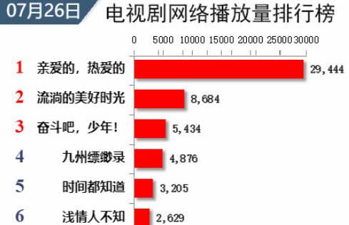 《中餐厅3》首播收视获第一,杨紫成为综艺和演员榜单双料冠军