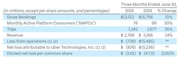 Uber二季报巨亏52亿美元!网约车巨头们能熬到盈利那天吗?