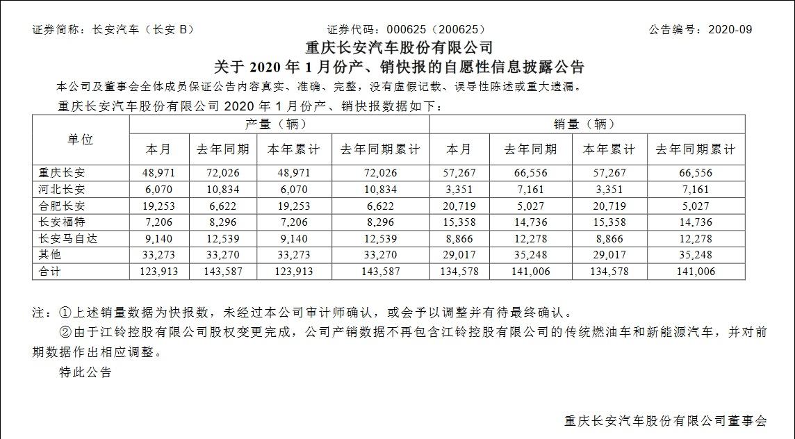 <b>长安汽车1月销量下滑,但福特品牌却逆势增长</b>