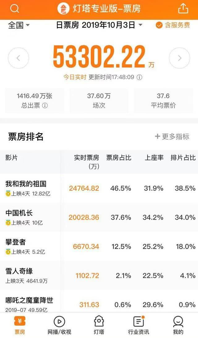 《中国机长》票房破10亿,杜江、欧豪成卖座大片的黄金配角