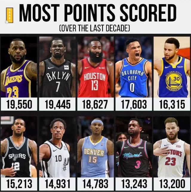 NBA过去十年最强得分手:雷霆三少进入前4,詹皇无悬念第一
